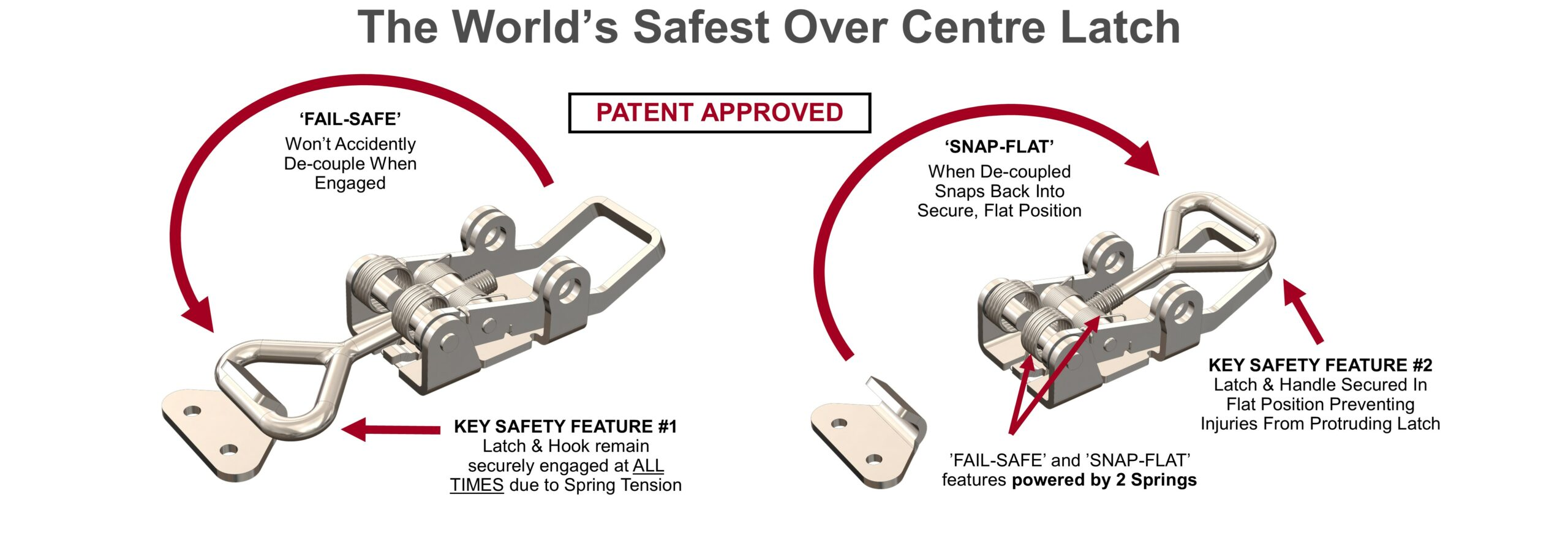 Diagrams explaining safety benefits of the Snap-Flat Over Centre latch